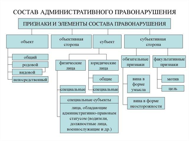 Что включает в себя состав административного правонарушения, что нужно знать