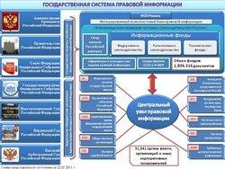 ГАС «Правосудие»: что это такое, официальный сайт, электронное правосудие РФ