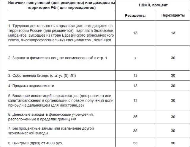 Камеральная проверка 3 НДФЛ: сроки, как смотреть статус в личном кабинете