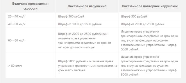 О штрафе за превышение скорости в 2020: таблица, сумма наказания, как оплачивать
