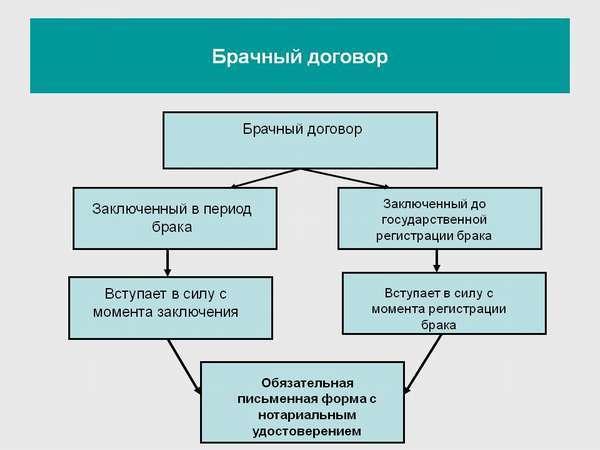 О брачном договоре: образец о раздельной собственности, при покупке квартиры