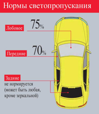 Штраф за сетки на передних стеклах в 2020: статья и сумма наказания, как оплачивать