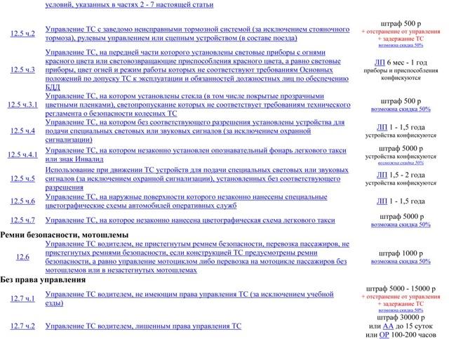 Штрафы ГИБДД в 2020: таблица, сумма штрафов, законы, каков минимальный штраф