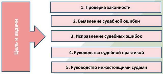 О кассационной жалобе: что это такое, ГПК РФ, когда подается, куда, срок подачи