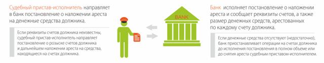 О судебных приставах по алиментам: где находятся, имеют ли право снимать деньги
