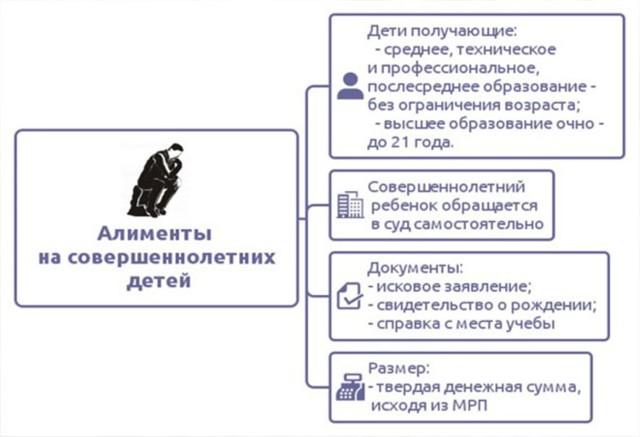 Об алиментах на ребенка инвалида: взыскание после 18 лет если инвалид, в России