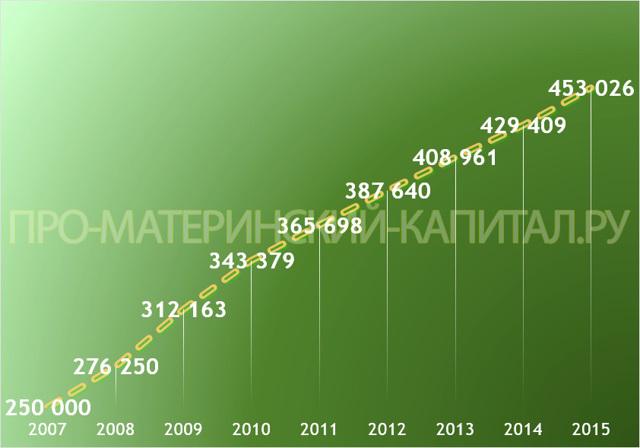 О сумме материнского капитала: сколько на данный момент составляет