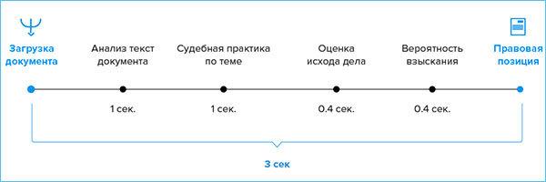 Ст 49 АПК РФ: уточнение исковых требований, заявление об изменении предмета иска