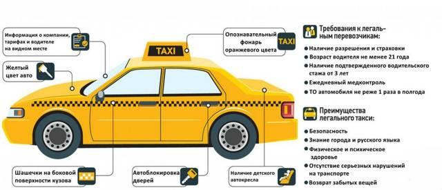 Штраф за такси без лицензии в 2020: статья и сумма наказания, как оплачивать