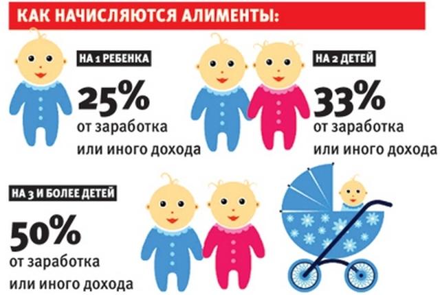 Об алиментах на ребенка, новый закон 2020: минимальный размер, сколько процентов