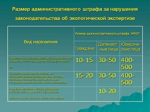 Размеры административных штрафов: минимум и максимум для физических лиц