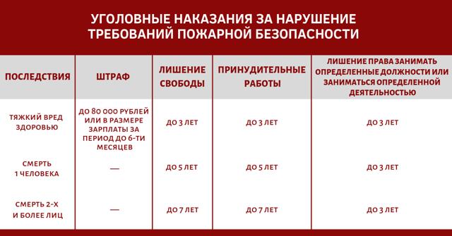 Штрафы за нарушение правил пожарной безопасности в 2020 году: статья, оплата
