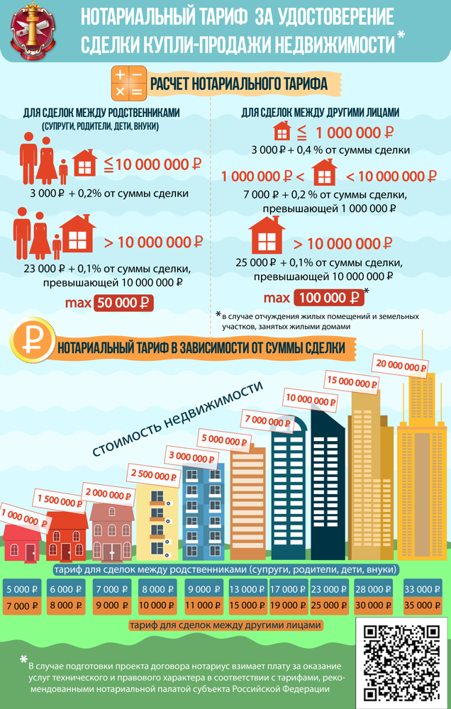 О договоре купли-продажи квартиры: сколько стоит оформление, цена у нотариуса