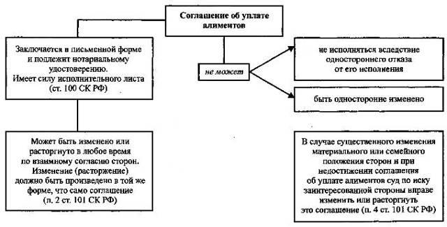 О соглашении об уплате алиментов: как оформить у нотариуса, образец, форма