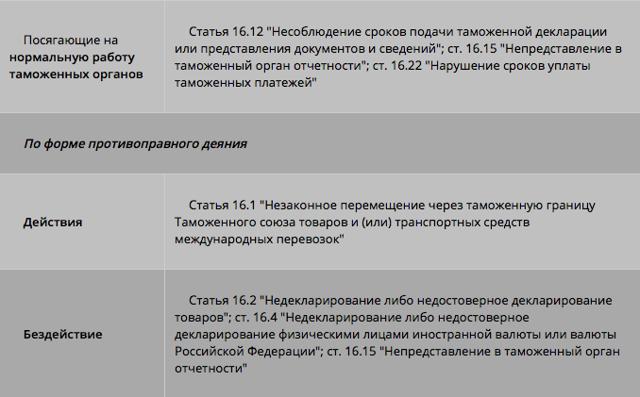 Общая характеристика административных правонарушений в области таможенного дела