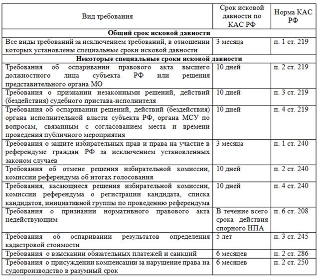 О сроках исковой давности по административным делам: подача иска по КАС РФ