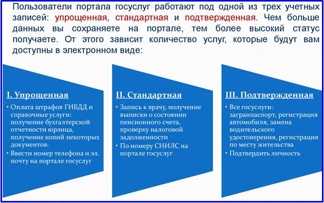Подтверждение учетной записи на Госуслугах: как активировать и получить доступ