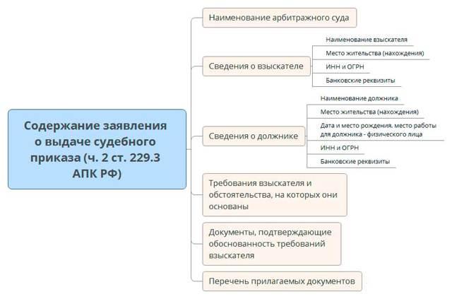 О судебном приказе в АПК РФ: заявление о выдаче, отмена, образец возражения
