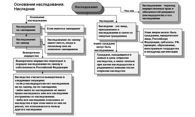 О наследстве в ГК РФ (Гражданском Кодексе Российской Федерации), право